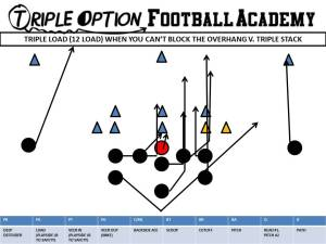 Triple Load versus Triple Stack. Now, the overhang is #2 in the count and belongs to the Quarterback. The 40 technique and the Free Safety belong to the Playside A-Back and the Free Safety.