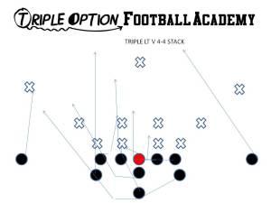Triple Left v 4-4 Stack Playside Receiver- Near Deep Defender Playside A LOADS #3 Playside Tackle- Veer Playside Guard/Center- Ace Backside Guard/Tackle- Scoop Backside A- Pitch Backside Receiver- Cutoff Quarterback- Veer #1, Pitch #2 B- Veer Path