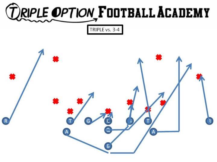 Triple v. 3-4 PR- Deep Defender PA- 3 PT- Veer PG- Base to Ace C- Scoop to Ace BG/BT- Scoop BA- Pitch BR- Cutoff Q- Veer 1, Pitch 2 B- Veer Path