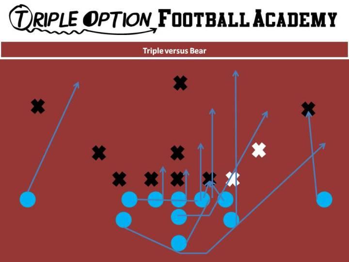Triple vs. Bear PR- Deep Defender PA- 3 PT/PG- Deuce C, BG, BT- Scoop BA- Pitch BR- Cutoff Q- Veer 1, Pitch 2 B- Veer Path