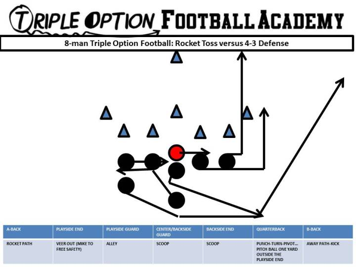 8-man-triple-option-football-rocket-toss-v-4-3