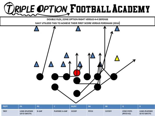 DOUBLE FLEX ZONE OPTION RIGHT V 4-4