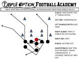 Eight (8)-Man Triple Option Football: Running Rocket Boot Pass versus 4-2 Defense