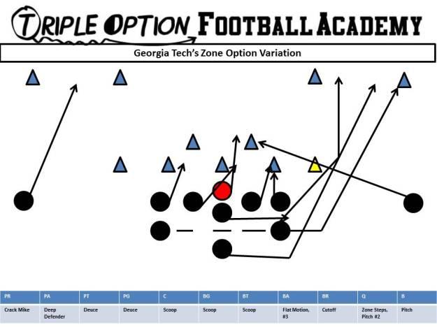 georgia-techs-zone-option-variation
