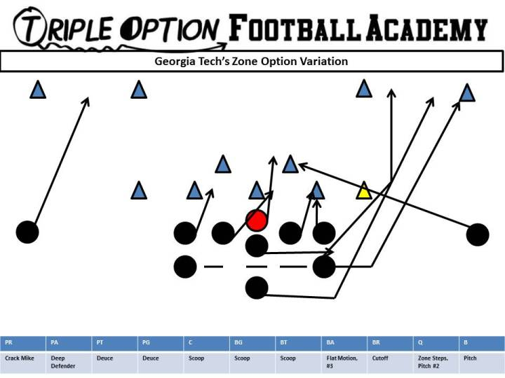 georgia-techs-zone-option-variation