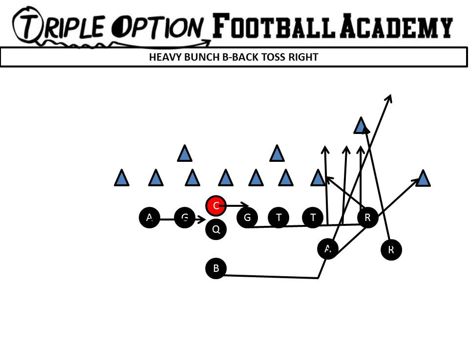 The Most Utilized Goal-Line Concept by the FBS Triple Option Schools Over the Last 15Years