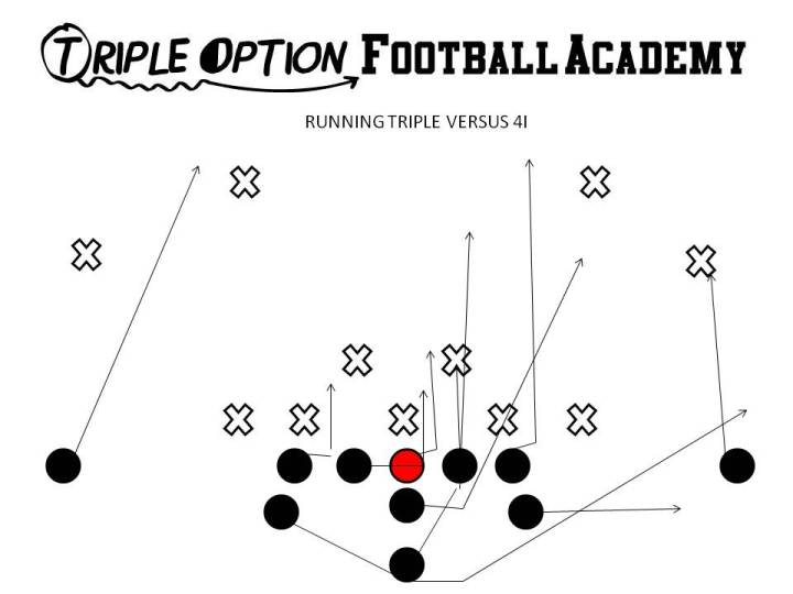 Running Triple versus 50 and two 4i's. PR- Deep Defender PA- 3 PT- Veer PG- Base to Ace C- Scoop to Ace BG/BT- Scoop BA- Pitch BR- Cutoff Q- Veer 1, Pitch 2 B- Veer Path