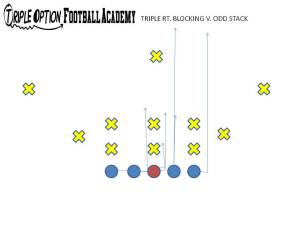 triple option blocking vs. odd stack