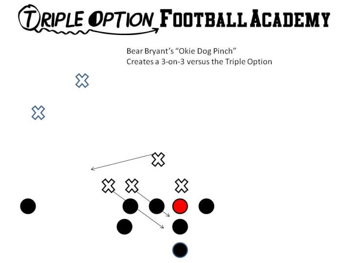 """Bear Bryant's Okie Dog Pinch.  #1 takes the Dive; #2 takes the Quarterback; Inside Linebacker runs over the top at the snap to take the pitch. This was designed by the """"Bear"""" to create a 3-on-3 versus the Triple Option."""