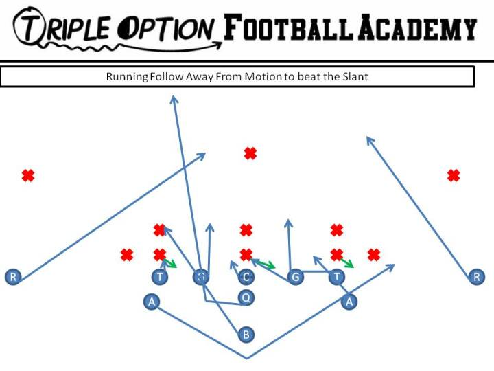 Opposite Follow versus Triple Stack Slant PR- Safety PA- Pitch Route PT- Base PG- Deuce-Ace-Base C- Scoop-Ace BG- Scoop BT- Scoop BA- Base BR- Cutoff Q- Fake Dive, Follow B- Veer Path-Iso