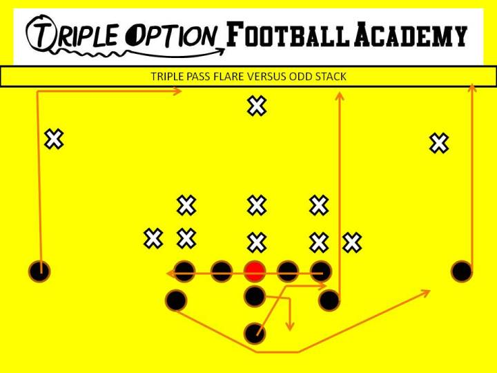 Triple Pass Flare versus Odd Stack PR- Vert-Skinny (v. playside safety) PA- Vert-Wheel (v. playside safety) OL- Slide Away BA- Flare BR- 17-yard Drag Q- Triple Pass Steps, throw flare B- Veer Path-Kick