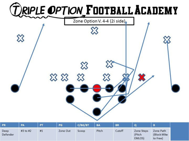 Zone Option vs. 4-4
