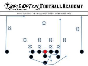 Constraining the Single-High Safety with Triple Pass. PR- Vert-Skinny PA- Vert-Wheel OL- Slide Away BA- Pitch-Kick BR- Deep Drag Q- Veer Pass Steps B- Veer Path-Kick