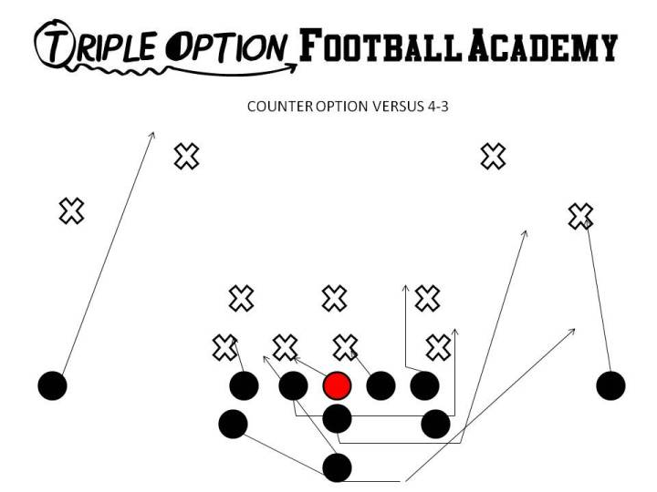 Counter Option versus 4-3. PR- Near Deep Defender PA- Twirl, #3 PT- Easy Veer-Deucecom (2/3) PG- Base-Deucecom (2/3)-Down (2i/1) C- Base (0)-Down BG- Scoop #1 BT- Base BA- Pitch BR- Cutoff Q- Zone Pause Steps B- Veer Away Path