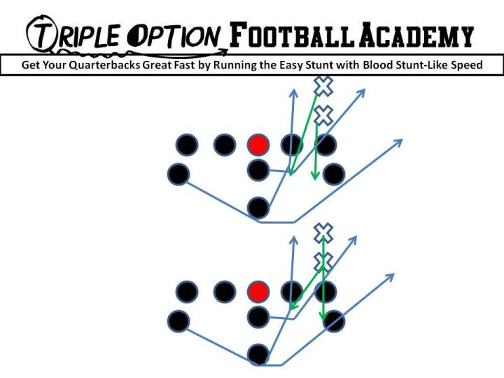 The Easy Stunt with Blood Stunt-Like Speed. Quarterback takes the snap, seats the ball, hops into the Playside A-gap, points the ball, gives to the B, unless 2 runs through the B or 1 can tackle the B.  If so, the Quarterback and if #2 comes at him.  If so, the Quarterback gives ground and parallel pitches.  The key to this drill is to make the Quarterback urgently and accurately pitch the ball.  Whoever is responsible for the Quarterback is running a straight line to get to him in order to make him pitch.