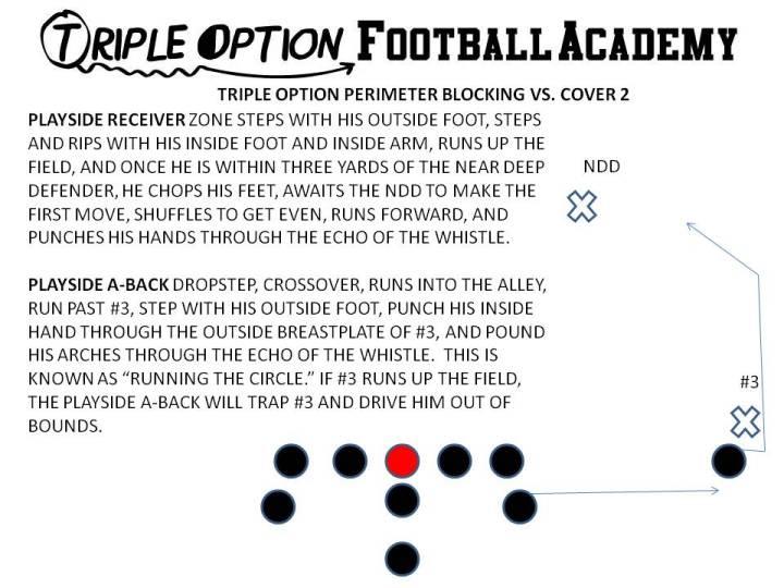 Triple Option Perimeter Blocking versus Cover 2.