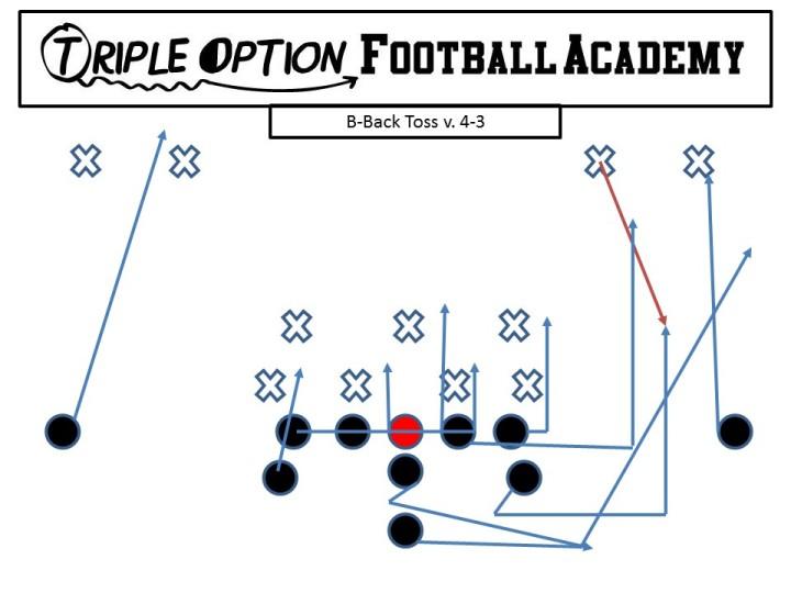 B-Back Toss v. 4-3