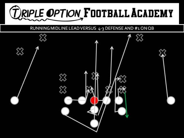 Midline Lead v 4-3 with #1 on QB PR- Deep Defender PA- #2 in Triple Count PT- Fan #1 PG- Veer-Ace (vs. 1) C/BG- Ace BT- Scoop BA- Lead BR- Cutoff Q- Mid 3-tech B- Mid Path