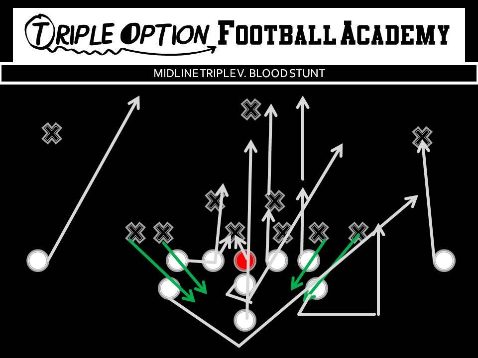 Drilling the Midline Triple Option Quarterback versus the BloodStunt