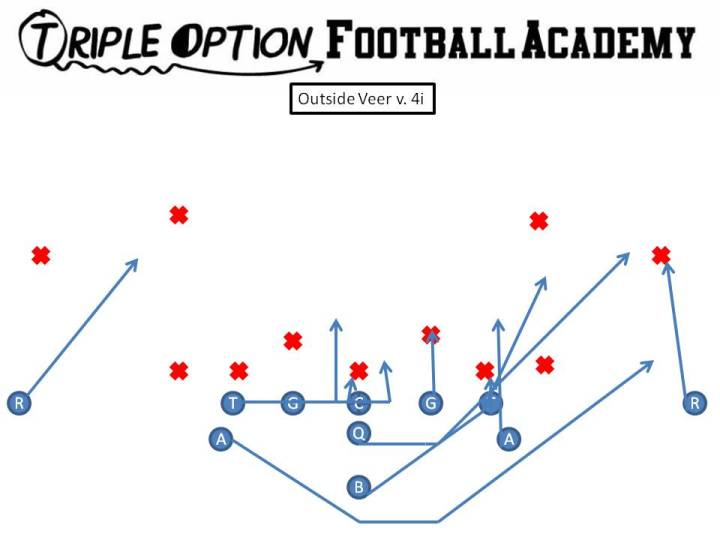 Outside Veer v. 4i. PR- Deep Defender PA- Load (Mike to Free) PT- 4i PG- Base to Ace C- Scoop to Ace BG/BT- Scoop BA- Pitch BR- Cutoff Q- Veer 2, Pitch 3 B- Outside Veer Path (inside leg of Tackle)