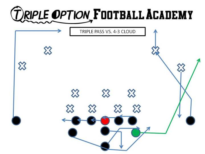 Triple Pass versus 4-3 Cloud. Playside Receiver- Vert-Skinny (playside safety) Playside A- Vert-Wheel (playside safety) OL- Slide Away BA- Pitch-Kick BR- 17-yard drag Q- Triple Pass Steps B- Veer Path-Block 1st threat off PT
