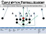 The Best Counter in Modern-Day Triple Option Football is Zoom (Midline Triple Option)