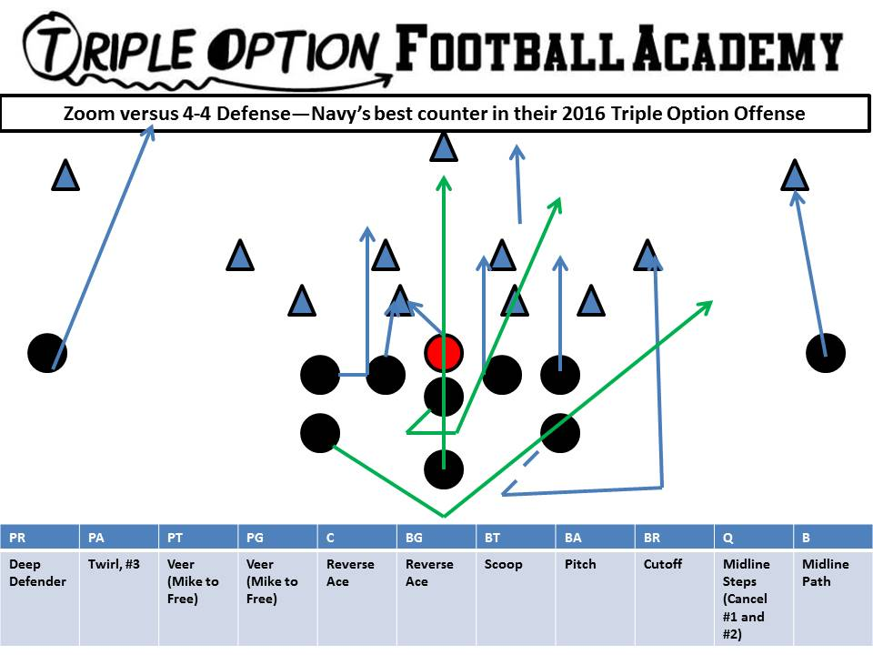 The Best Counter in Modern-Day Triple Option Football is Zoom (Midline TripleOption)