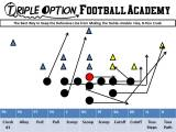 The Best Way to Keep the Defensive Line from Making the Tackle — Double Flex, B-Toss Crush