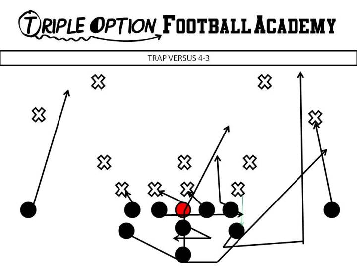 Trap versus 4-3 Same as Counter Option. Quarterback- Mid Steps. B- Mid Path-Bend off Action Key.