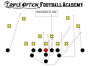 Triple Option versus 50. Playside Receiver- Near Deep Defender Playside A- #3 Playside Tackle- Veer Playside Guard- Base to Ace Center- Veer to Ace Backside Guard/Tackle- Scoop Backside A- Pitch Backside Receiver- Cutoff Quarterback- Veer #1, Pitch #2 B- Veer Path-Bend behind Action Key