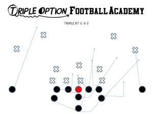 Triple Option Right versus 4-3/6-1.