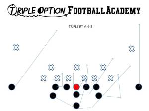 Triple Option versus the 6-3 Defense.