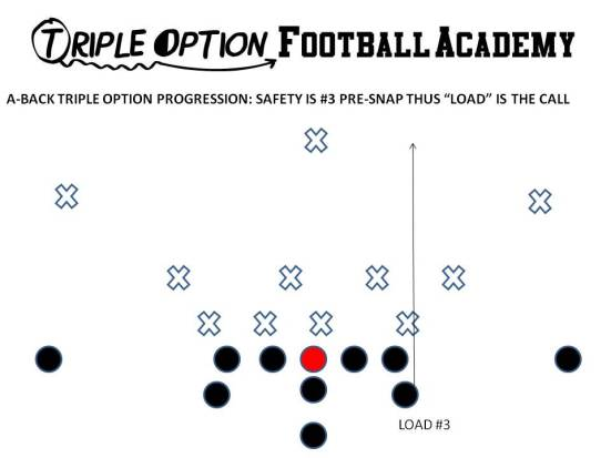 When #3 is already in the field pre-snap, the Playside A moves vertical and LOADS #3.