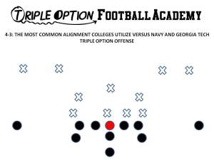 This version of the 4-3 Defense is the most common alignment utilized versus  Division-1 Triple Option colleges over the last 10 years.