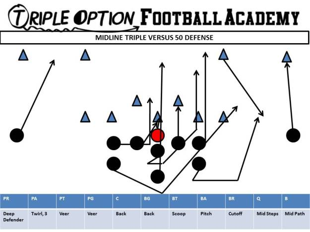 midline-triple-versus-50