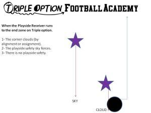 Playside Receiver versus NO NEAR DEEP DEFENDER (Triple Option Football Academy).