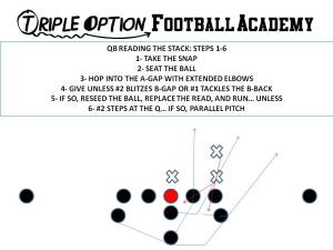 Quarterback Reading the Stack on Triple Option (Process).