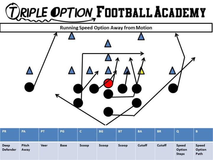 running-speed-option-away-from-motion