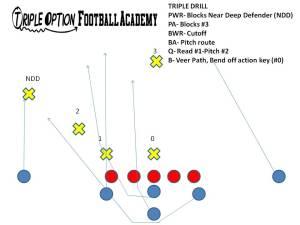 triple drill