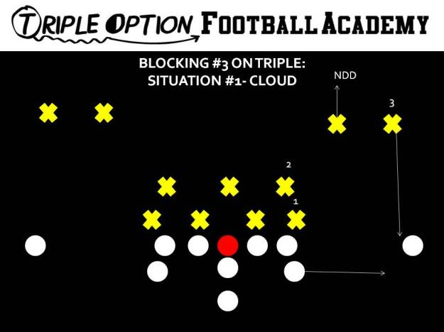 BLOCKING 3 ON TRIPLE- CLOUD