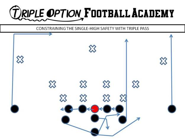 Constraining the Single-High Safety with Triple Pass. PR- Vert-Skinny PA- Vert-Wheel OL- Slide Away BA- Pitch-Kick BR- Deep Drag Q- Veer Pass Steps B- Veer Path-Kick