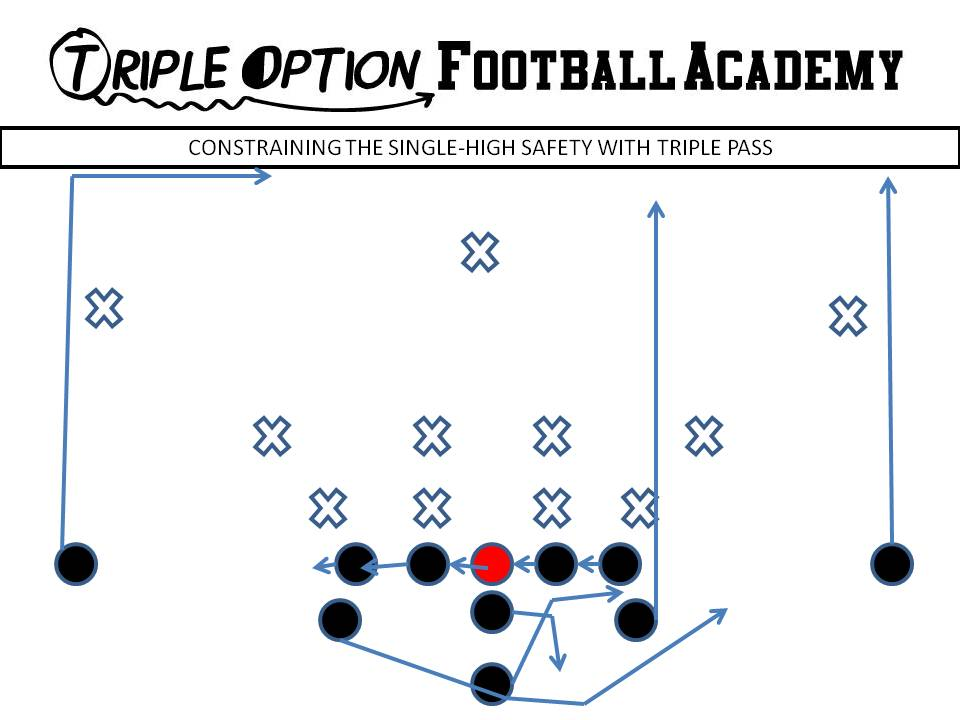Here's What to Do When the Secondary Flies Up on Triple Option