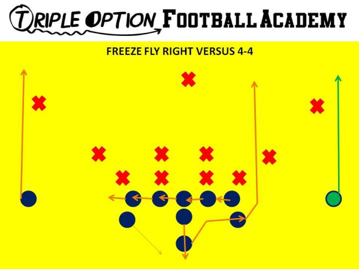 Freeze Fly versus 4-4. The Playside Receiver runs a Fly route while the Quarterback five-step drops and throws to his inside shoulder.