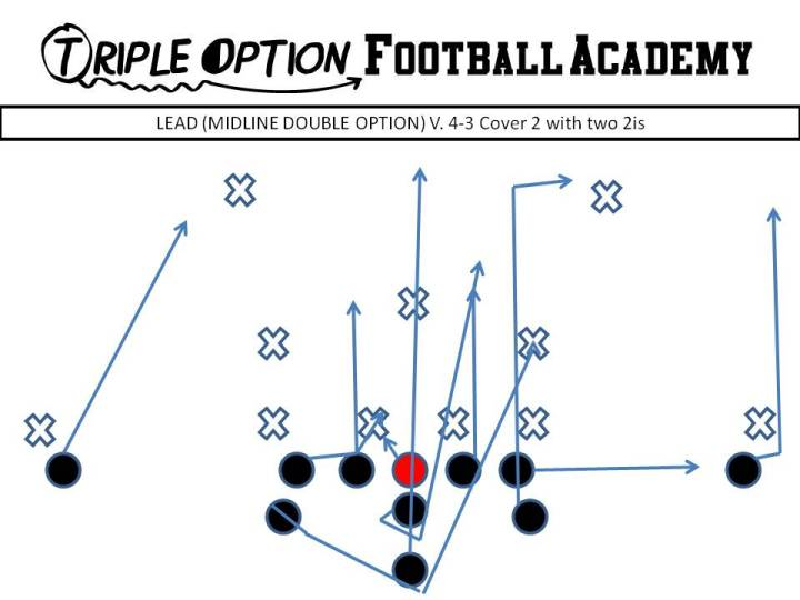 Lead (Midline Double Option). PR- Deep Defender PA- Fold PT- Arc PG- Veer to Scoop (v. 0, 1) C/BG- Ace BT- Scoop BA- Lead BR- Cutoff Q- Mid 1 B- Mid Path
