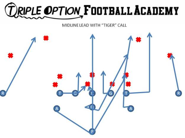 "Midline Lead with Tiger Call.  The Playside A back folds inside to wall off anyone who attempts to ""fold"" inside on the Quarterback.  This could be the 5-technique (if he doesn't run with the Tackle), the Sam Linebacker, or even the Safety.  The Tackle opens, runs into the alley, and blocks whoever shows in the alley."