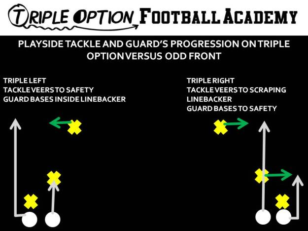 Playside Tackle and Guard's Progression on Triple Option versus the Okie Front.