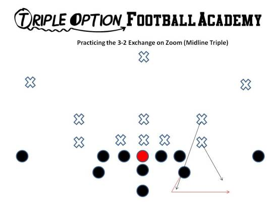 The 3-2 exchange on Zoom (Midline Triple Option).  The Quarterback Mids #1 and pitches #2.  If #3 and #2 change assignments, then the Quarterback pitches off the new #2 and the Playside A blocks the new #3.  This is why the Playside A is conditioned to block whoever SHOWS IN THE ALLEY.  This way the exchanges can never make the Playside A wrong.