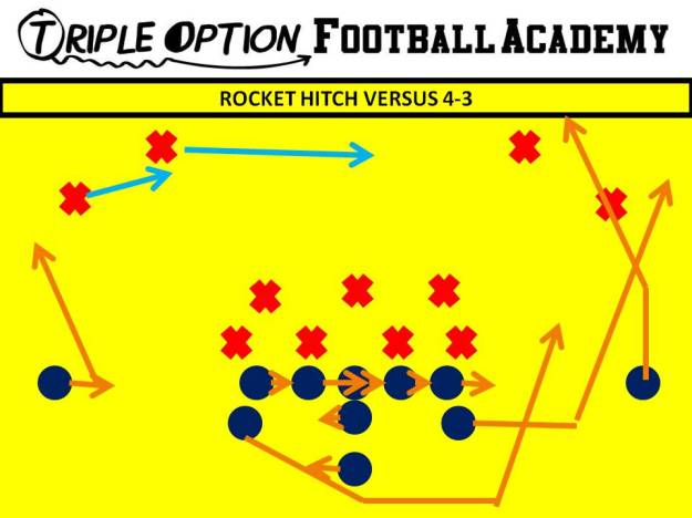 Rocket Hitch versus 4-3. Same as Rocket Pass except Backside Receiver runs toward the ball, catches it, and breaks outside.  The B-back moves lateral to stay out of the Quarterback's way.