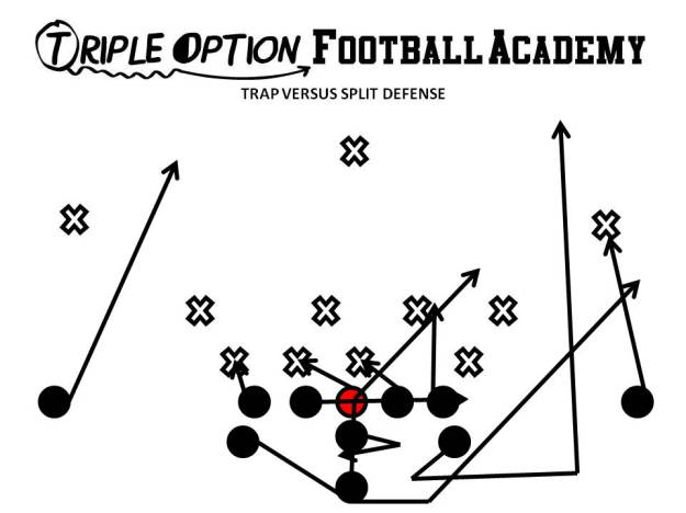 Trap versus Split Defense. PR- Deep Defender PA- Twirl 3 PT- Easy Veer-Deucecom PG- Base-Deucecom (vs. 2/3)-Down (vs. 2i, 1) C- Base (v. 0)-Down BG- Trap #1 BT- Scoop BA- Pitch BR- Cutoff Q- Midline Steps B- Mid Path