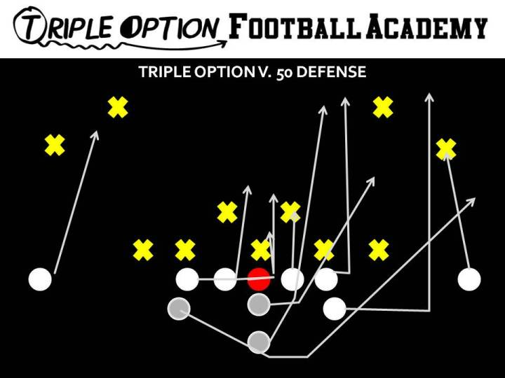 Triple Option versus 50 Defense. PR- Deep Defender PA- 3 PT- Veer PG- Base to Ace C- Veer to Ace BG/BT- Scoop BA- Pitch BR- Cutoff Q- Veer 1 Pitch 2 B- Veer Path